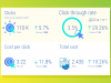 Dashboard KPI's google ads com Click through rate, Custo por click e algumas porcentagems